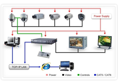 CTS offers budget security cameras via HD analogue CCTV - older technology but can solve a problem.