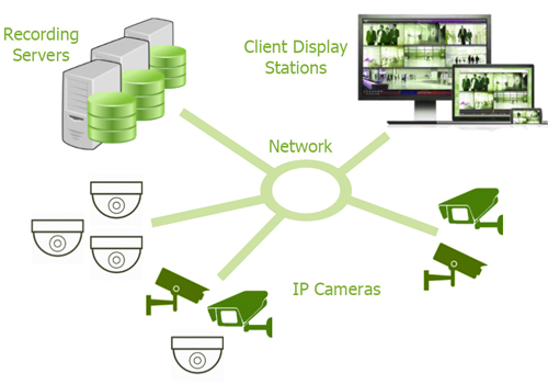 CTS offers reliable remote monitoring security cameras via IP CCTV - latest technology using Internet Protocol.